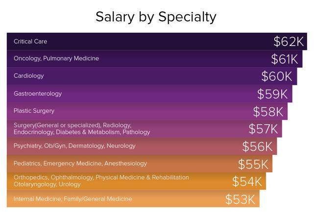 Average Resident Salary In USA | Faculty of Medicine