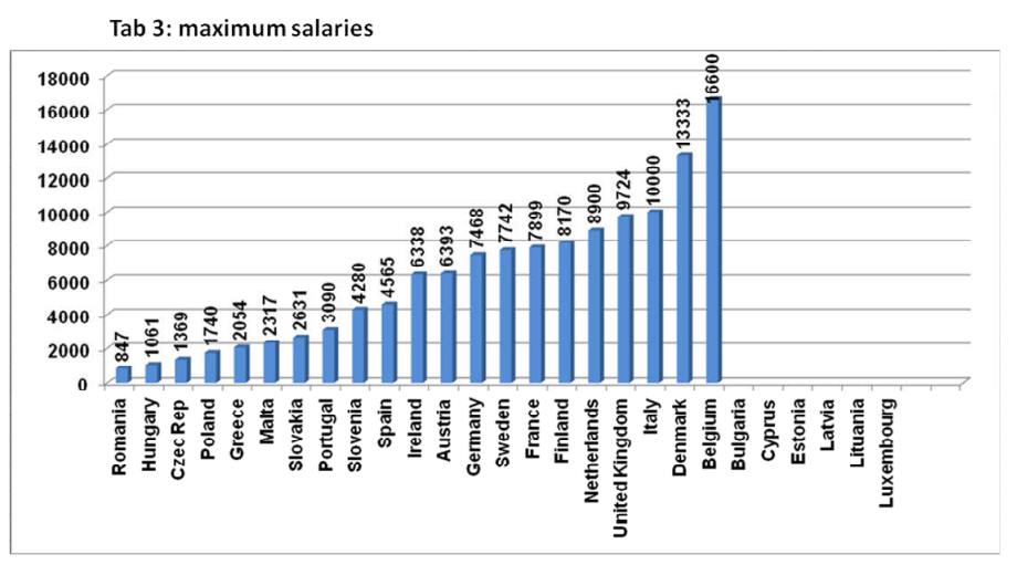 How Much Money Doctors Make In Europe | Faculty of Medicine