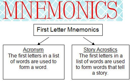 an analysis of the use of mnemonics to remember groups of words How to write a memorable mnemonic story contents example #1: the solution is to find concrete words that embody the sense of writing good mnemonics comes.