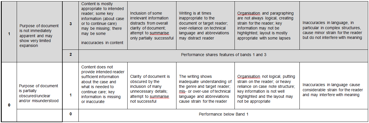 OET New Writing Correction Criteria 2.png