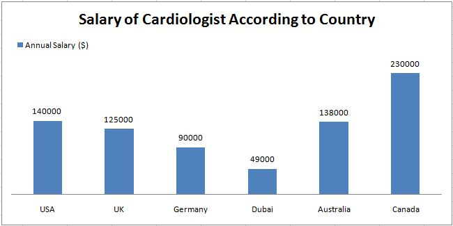 Cardiologist's Salary in Different Countries | Faculty of