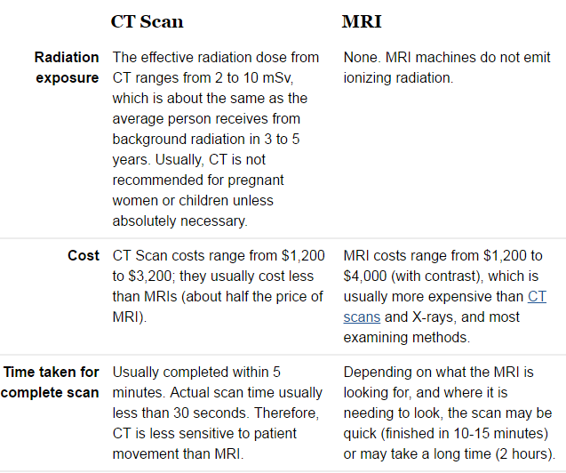 MRI Scan cost ...