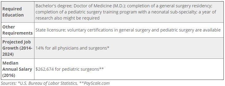 Neonatal Surgeon: Job Description and Education Requirements