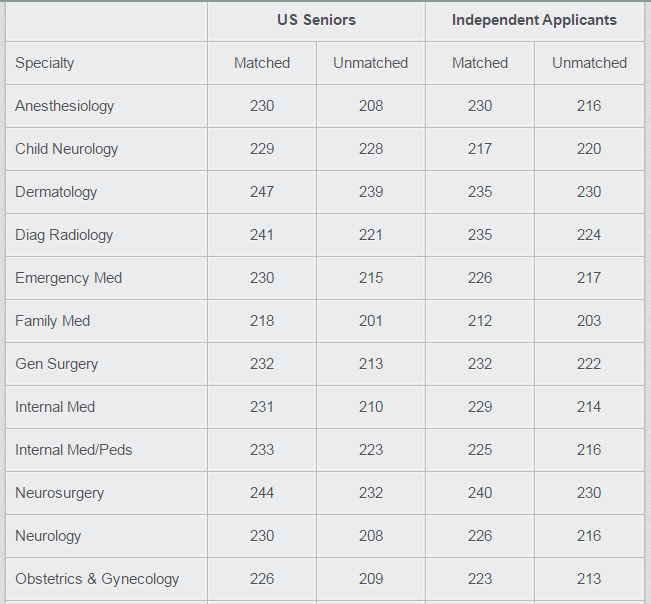 USMLE Step 1 Average Match Scores by Specialty | Faculty of