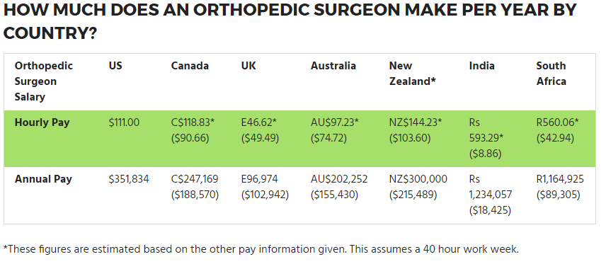 Orthopedic Surgeon Salary Guide And Career Outlook