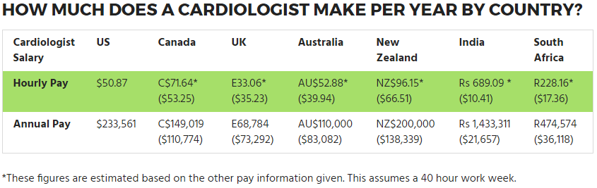 Cardiologist Salary Guide and Career Outlook | Faculty of