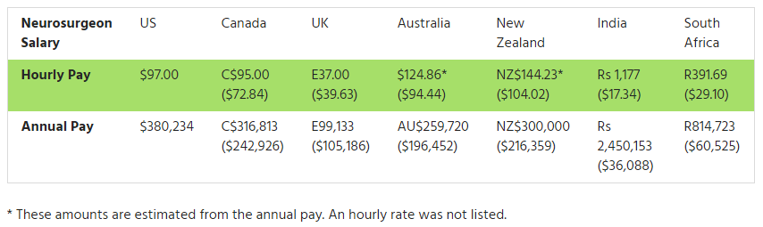 Neurosurgeon Salary Guide and Career Outlook   Faculty of