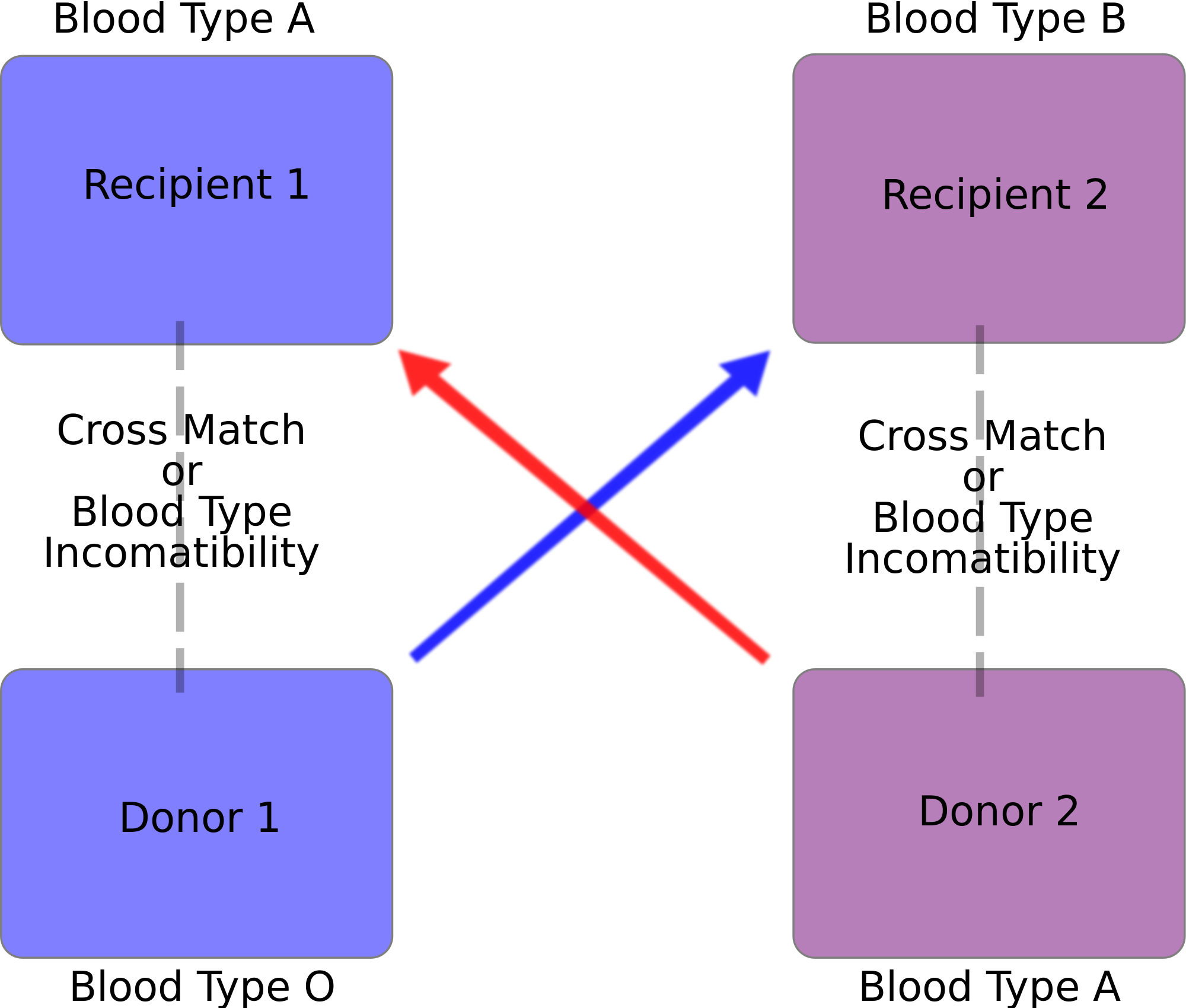 what is cross matching of blood types